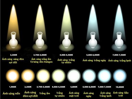 Đèn tiết kiệm điện và nhiệt độ màu của ánh sáng