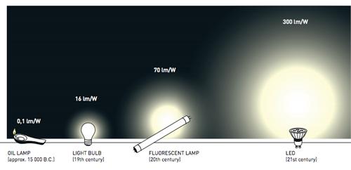 Đèn Led – công nghệ chiếu sáng ưu việt